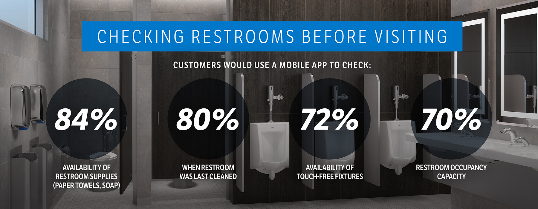 000-052 Restroom Experience Survey - Blog Post Graphics 1800x700px_02